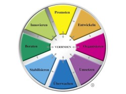 The Margerison-McCann Team Management Wheel