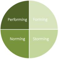 """Modell """"Phasen der Teamentwicklung"""""""