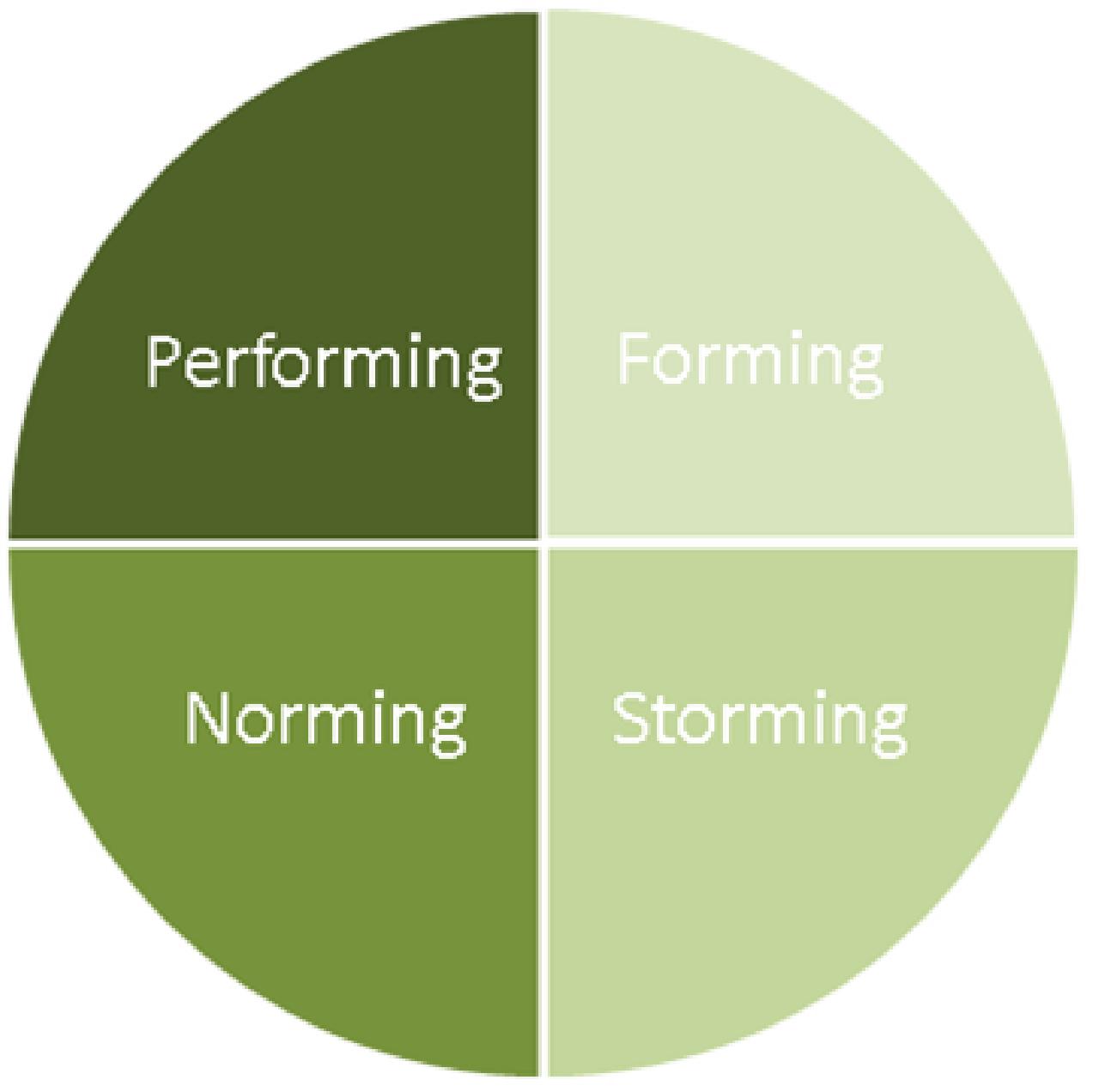 Forming, Storming, Norming oder Performing? : DATEV-Karriere-Blog