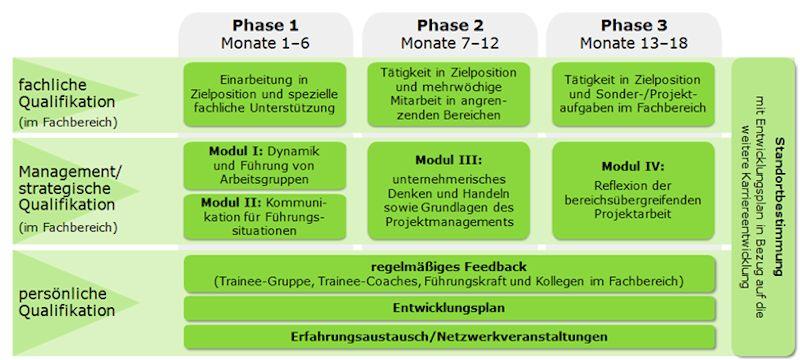 Trainee-Programm DATEV