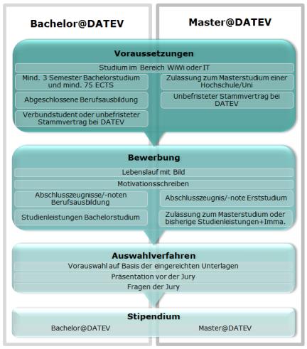 Stipendium_neu